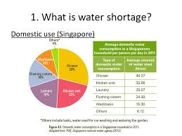Water Supply Will Our Taps Run Dry Ppt Download