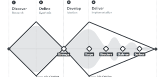 Industrial Design Process Steps What Is The Design Process Intro To Digital Product