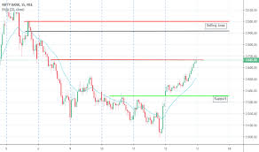 Banknifty Index Charts And Quotes Tradingview India