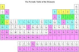 Chemical Elements Chart Periodic Chart Of Human Elements Vaughns Summaries