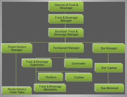 Food Beverage Organizational Chart Food And Beverage Trainer