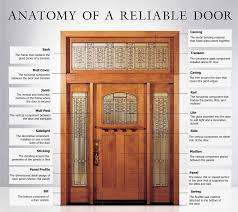 door jamb diagram. Diagram Of A Door. For Door Jamb R