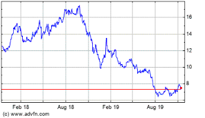Husky Stock Chart Husky Makes Unsolicited Bid To Fellow Canadian Oil Firm Meg
