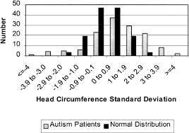 Head Circumference Is An Independent Clinical Finding