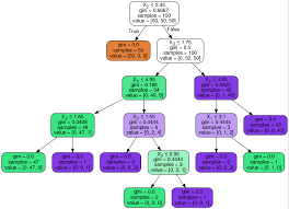 Creating And Visualizing Decision Trees With Python