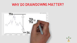 The Maximum Drawdown Explained In 3 Minutes Briefly Comprehensively