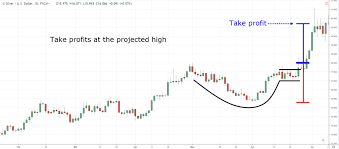Cup And Handle Pattern Trading Strategy Guide