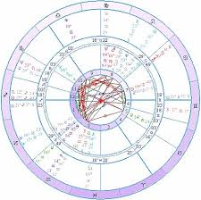 Astrology Of Relationships Break Ups Transits To The Moon