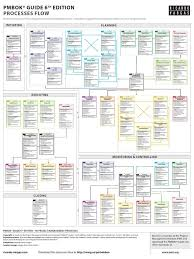 49 Processes Of Project Management Chart Pmp Process Flow Chart 6th Edition