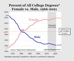 carpe diem huge gender college degree gap for class of do huge gender college degree gap for class of 2012 do we really need hundreds of women s centers