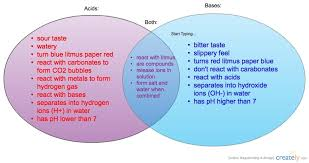 Metals Vs Nonmetals Venn Diagram Compare And Contrast The Electrical Properties Of Salts