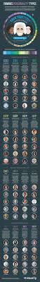 Celebrity Personality Types Your Favorite Celebrities Personality Types In One Helpful