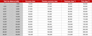 Jal Award Chart Emirates Best Way To Book Emirates First Class Japan Airlines Miles