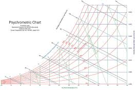 Psychrometric Chart Si Units Psychrometric Charts A Guide For Beginners Ville Radieuse