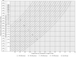 Saturated Steam Pressure Temperature Chart Steam Chapter_steam