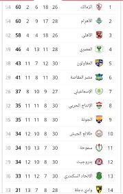 جدول الدوري المصري الممتاز