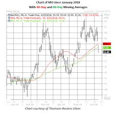 China Trade Tensions Crush Micron Stock Options Bulls