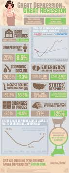 is this recession becoming another great depression infographic is this recession becoming another great depression
