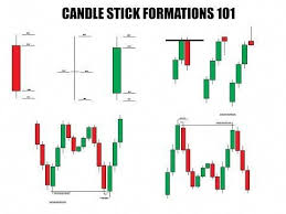 Japanese Candlestick Charting Techniques Youtube Learn Forex Trading Candlestick Entry Techniques Youtube