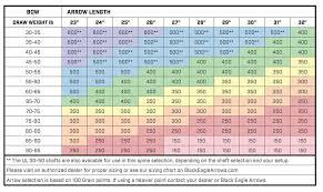 Shaft Straightness Tolerance Chart Black Eagle Arrows_zombie