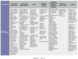 Comparison Chart Disinfectants The Future Of Intelligent