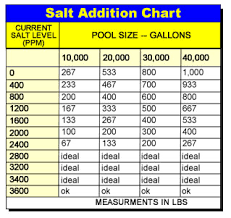 Pool Salt Chart Srs Chlorine Generator For Swimming Pools