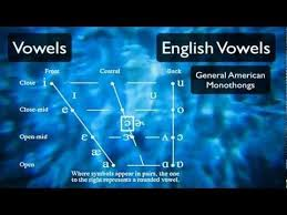 Ipa is a phonetic notation system that uses a set of symbols to represent each distinct sound that exists in human spoken language. Pronunciation Tutorial 3 English Vowels And The International Phonetic Alphabet Phonetic Alphabet Pronunciation Speech Language Therapy