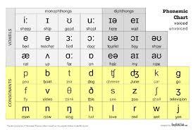 Phonemic Chart Cambridge Educational Technology In Elt July 2011