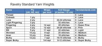 Knitting Yarn Gauge Chart Is It Possible To Use Double Knitting Wool In Place Of 3 Ply