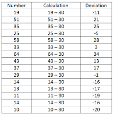 Mean Absolute Deviation Chart Deviation Mr Pratts 6th Grade Class