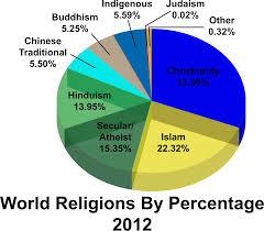 Culture Clipart World Religion Culture World Religion