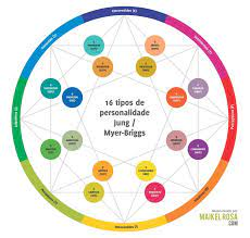 16 Tipos De Personalidade Conhecendo A Tipologia De Myers Briggs By Diogenes Junior Trilhas No Universo