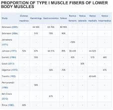 Training Based On Muscle Fiber Type Are You Missing Out