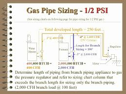Gas Pipe Sizing Chart Gas Pipe Diagram Catalogue Of Schemas