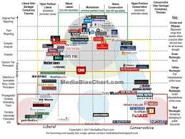 Media Bias Chart Tumblr