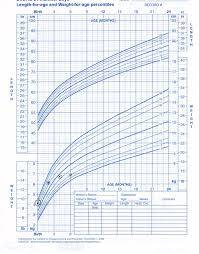 6 Month Old Weight Chart Failure To Thrive Growth Chart Dr Gregory Gordon Discusses