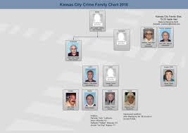 The Civella Crime Family Of Kansas Mafia Families Mafia