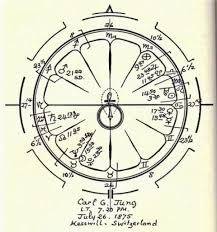 Carl Jungs Birth Chart Astrology Carl Jung Birth Chart