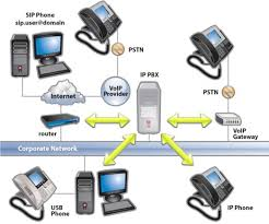 ten reasons for switching your phone system to ip pbx figure 1 how an ip pbx integrates into the network