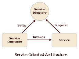 What Is Service Oriented Architecture Service Oriented Architecture Soa Soa Application Framework Soa