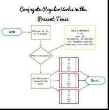 Flow Chart Based On Tenses A Flow Chart Describing The Steps To Conjugate Regular Verbs