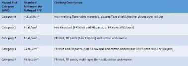 Arc Flash Clothing Rating Chart How To Choose Gloves To Protect Against Arc Flash