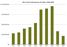 Art Chart Chart Of The Day Contemporary Art Edition