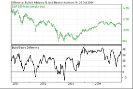 Investor Sentiment Index Chart Investors Intelligence Advisors Sentiment Daily Hotline Report