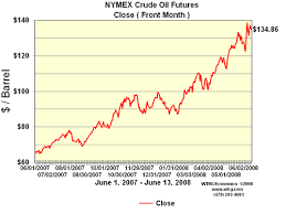 44 Systematic Nymex Chart Crude