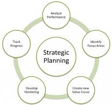 Strategic Plan Simple Strategicng In Business Pdf And Development Jobs For Small Why