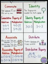 Multiplication Properties Chart Math Properties Anchor Chart Teach Students About The