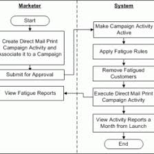 Surprising Marketing Department Process Flow Chart 2019
