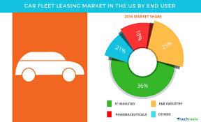 Lease Or Buy A Car For Business Car Fleet Leasing Market In The Us Market Trends And