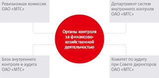 Годовой отчет ОАО МТС Корпоративное управление cтруктура органов контроля за финансово хозяйственной деятельностью
